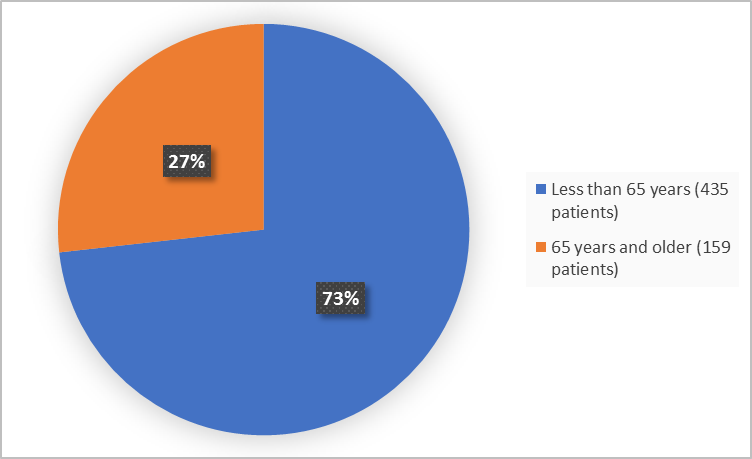Pie charts summarizing how many individuals of certain age groups were enrolled in the clinical trial. In total, 435 (73%) were less than 65 years, 159 (27%) were 65 years and older.
