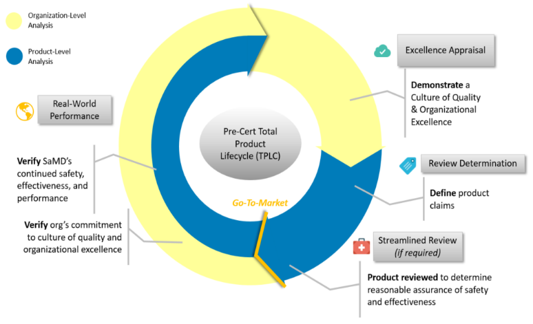 Total Product Lifecycle Approach of the Software Precertification Program