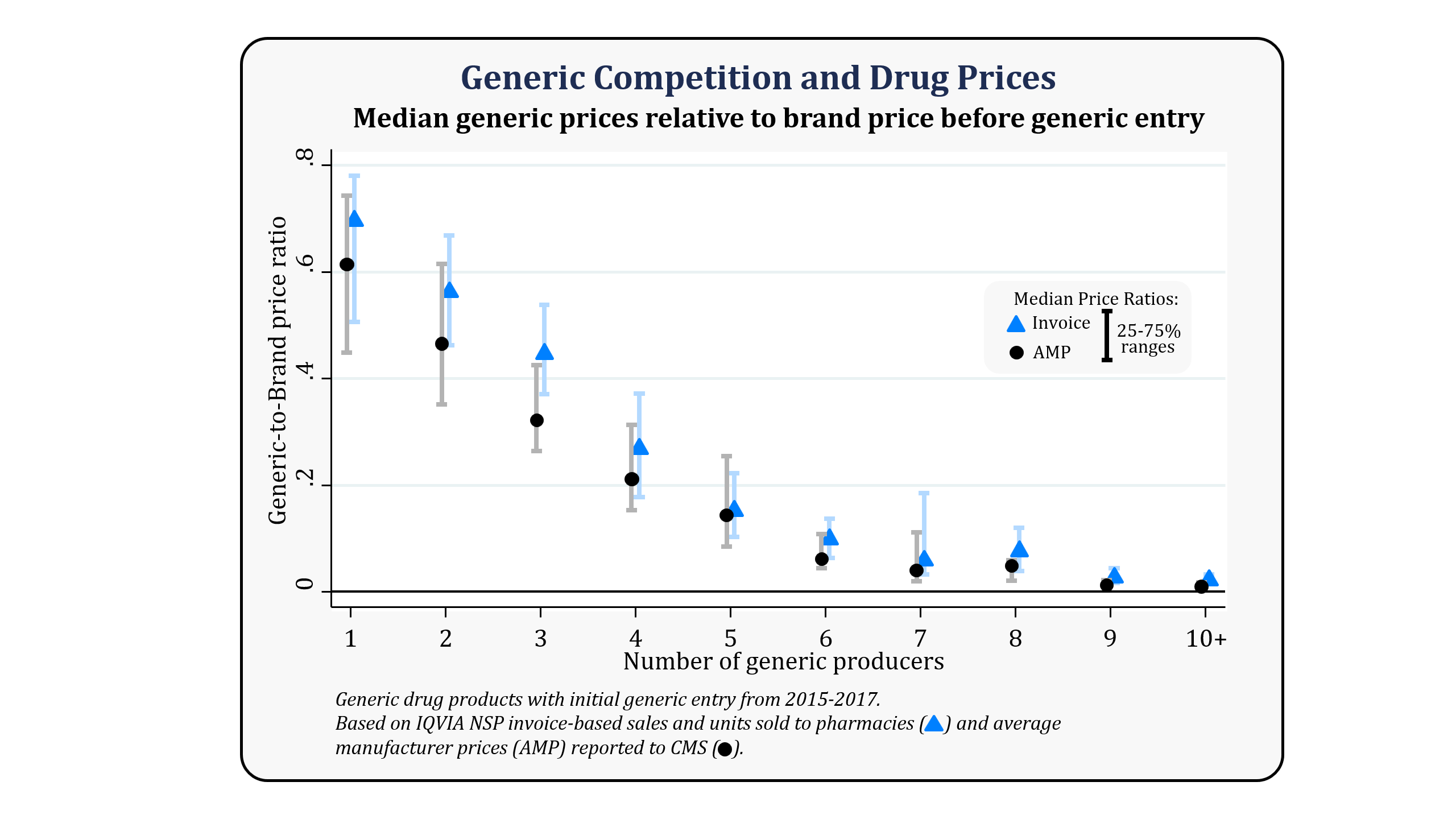 Chart showing median, 25th, and 75th percentiles of generic-to-brand price ratios by the number of generic producers, for both the average manufacturer price and invoice price.