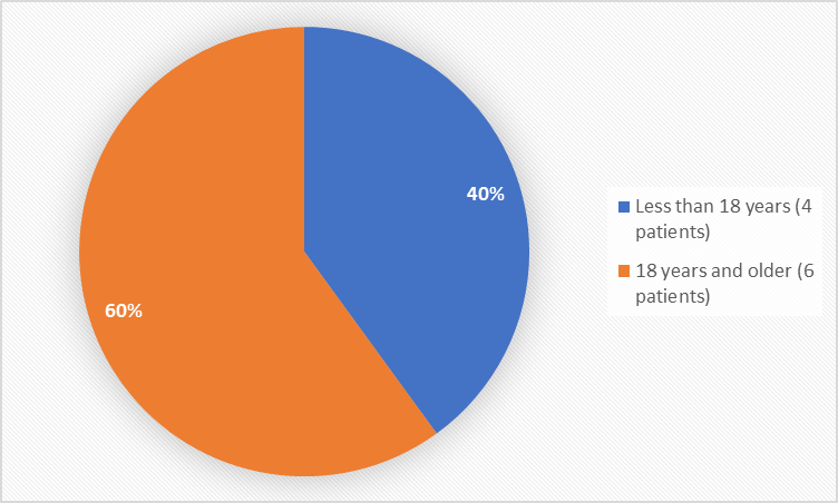 Pie chart summarizing how many individuals of certain age groups were in the clinical trial.  In total, 4 patients were below 18 years (40%) and 6 patients were 18 years and older (60%).""