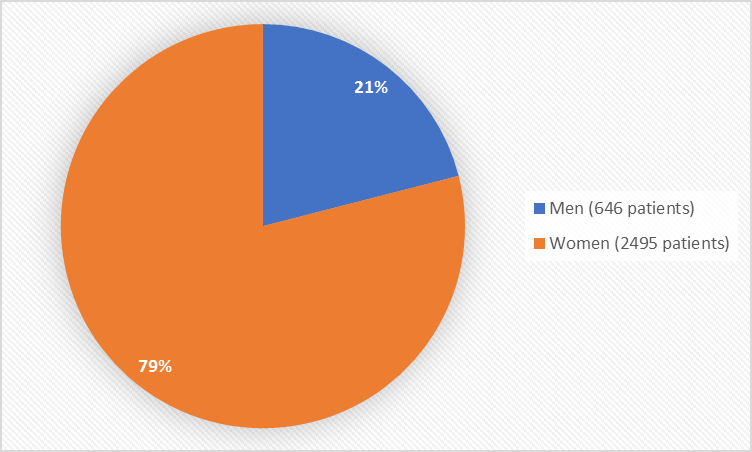 Pie chart summarizing how many men and women were in the clinical trial. In total,646 men (21%) and 2495 women (79%) participated in the clinical trial).