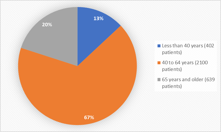 Pie charts summarizing how many individuals of certain age groups were enrolled in the clinical trial. In total, 402 patients were less than 40 years old (13%), 2100 patients were 40 to 64 years old (67%) and 639 patients were 65 years and older (20%).