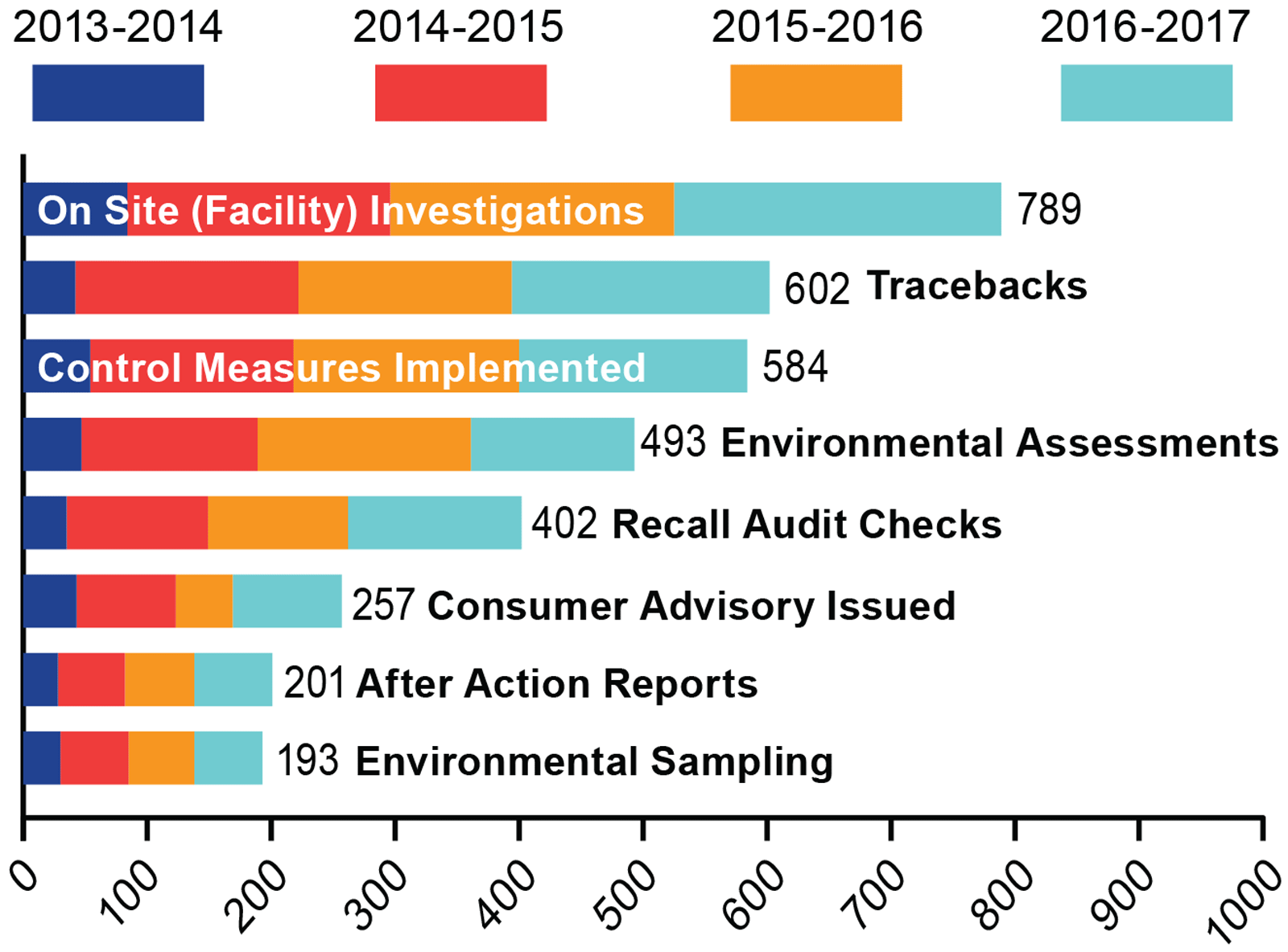 RRT Investigations by the Numbers