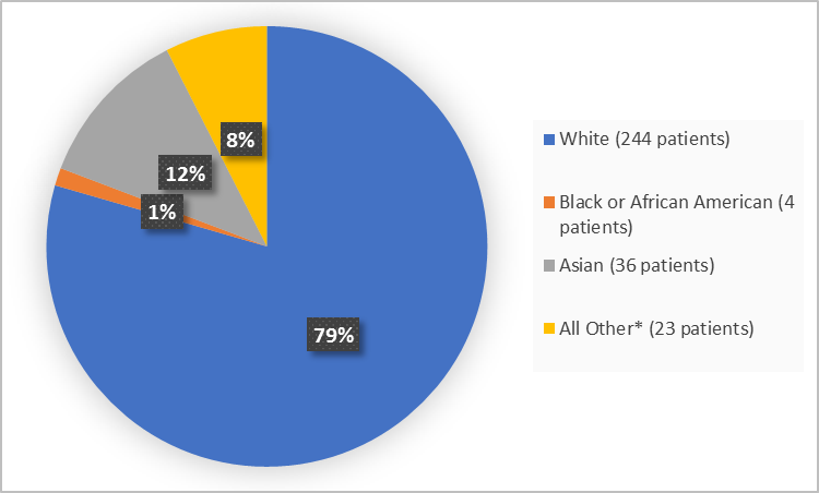 Pie chart summarizing the percentage of patients by race enrolled in the clinical trial. In total, 244 White (79%), 4 Black or African American  (1%), 36 Asian (12%) and 23 Other (8%)