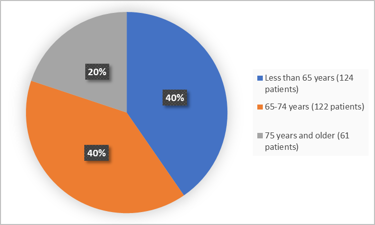 Pie charts summarizing how many individuals of certain age groups were enrolled in the clinical trial. In total,  124 (40%) were less than 65, 122 were 65 – 74 years (40%), 61 were 75 years and older (20%).