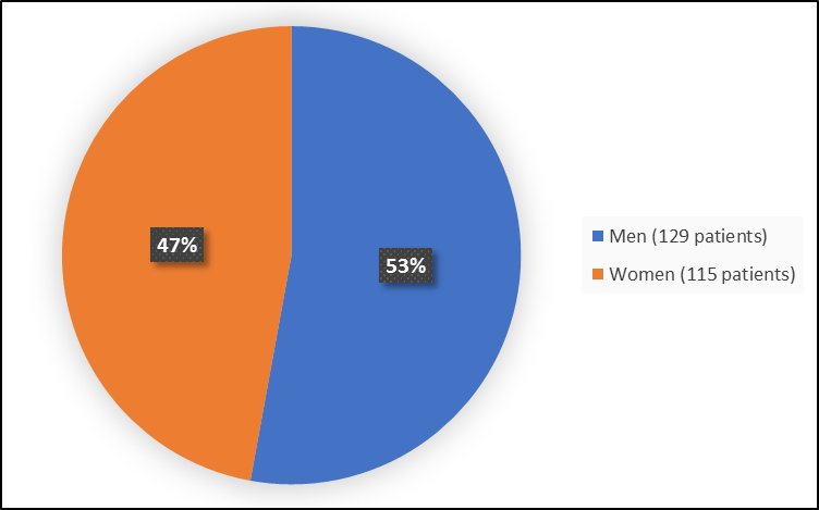 Pie chart summarizing how many men and women were in the clinical trial. In total, 129 men (53%) and 115 women (47%) participated in the clinical trial.
