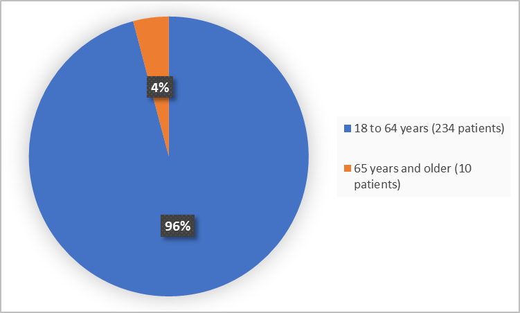 Pie charts summarizing how many individuals of certain age groups were enrolled in the clinical trial. In total, 234 (96%) were 18-64 years, and 10 (4%) of patients were 65 years and older.
