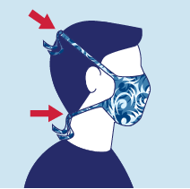 Considerations for Use of Cloth Face Coverings: Be secured with ties or ear loops