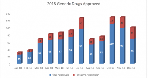 Figure 1 Generic Drugs Approved Bar Graph