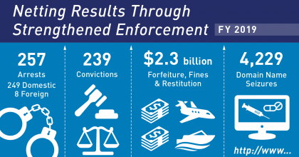 Info-graphic that reads: Netting Results Through Strengthened Enforcement, FY 2019, 257 arrests (249 domestic, 8 foreign), 239 convictions, $2.3 billion in foreign forfeitures, fines and restitution, and 4,229 domain name seizures