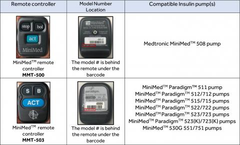 Medtronic Recalls MiniMed Insulin Pumps