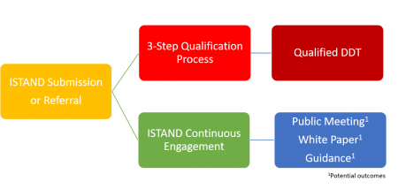 ISTAND Pathways Process Flow Chart: ISTAND (Submission or Referral) to 3 step Qualification Process to Qualified DDT or ISTAND (Submission or Referral) to ISTAND Continuous Engagement to Public Meeting, White Paper, Guidance