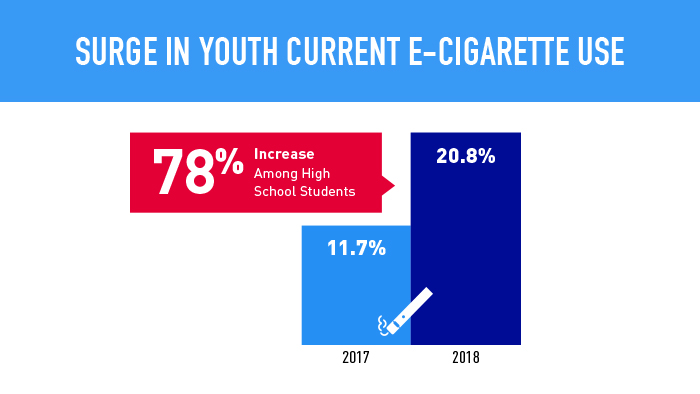 78% increase in e-cigarette use in high school students