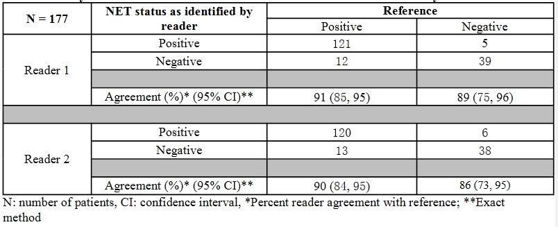 Table 2. Trial 1: Performance of Ga-68 DOTATOC in the Detection of NET by Reader