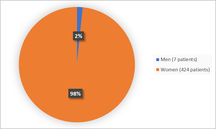 Pie chart summarizing how many men and women were in the clinical trial. In total, 7 men (2%) and 424 women (98%) participated in the clinical trial.