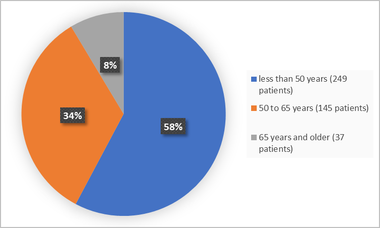 Pie chart summarizing how many individuals of certain age groups were enrolled in the clinical trial.  In total, 249 participants were below 50 years old (58%), 145 were between 50 and 65 years old (34% and 37 participants were 65 and older (8%)""