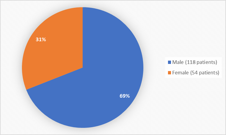Pie chart summarizing how many males and females were in the clinical trials. In total, 118 men (69%) and 54 (31%) women participated in the clinical trials.""
