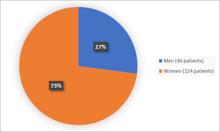 Pie chart summarizing how many men and women were in the clinical trial. In total, 124 women (73%) and 46 men (27%) participated in the clinical trial.