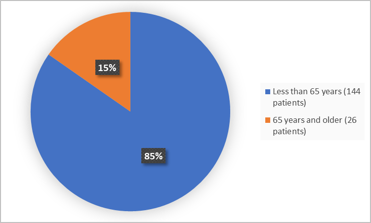 Pie charts summarizing how many individuals of certain age groups were enrolled in the clinical trial. In total,  144 (85%) were less than 65 years, and 26 (15%) of patients were 65 years and older.