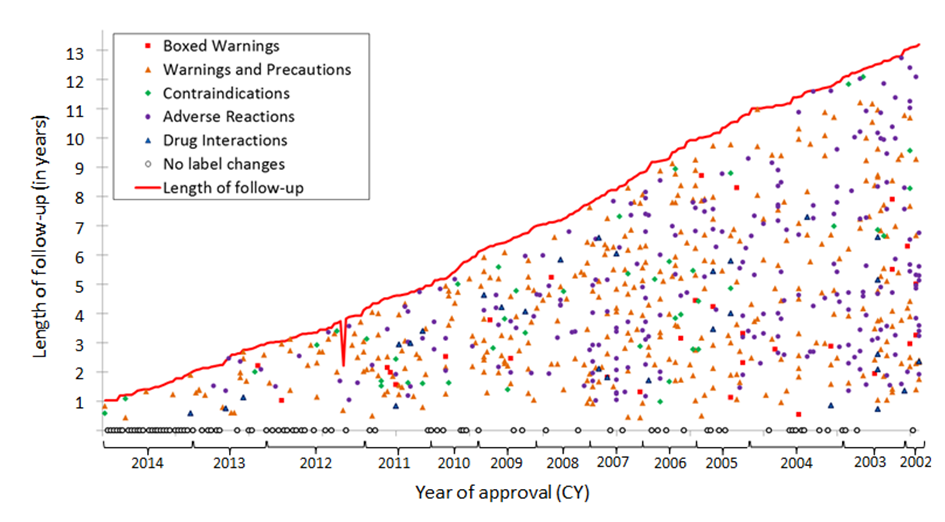 Figure 1: The x-axis shows the year of approval of each drug. The y-axis shows the number of years after the drug has been approved. The red line shows the number of years each drug has been approved. The various symbols represent the different safety warnings added to the drugs' labels. The circles directly above the x-axis indicate drugs for which no labeling changes were added.