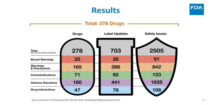Figure 2: For the 278 drugs examined, we recorded 703 label updates, reflecting 2505 safety issues altogether. The figure illustrates where the safety information was placed on the drug's label.