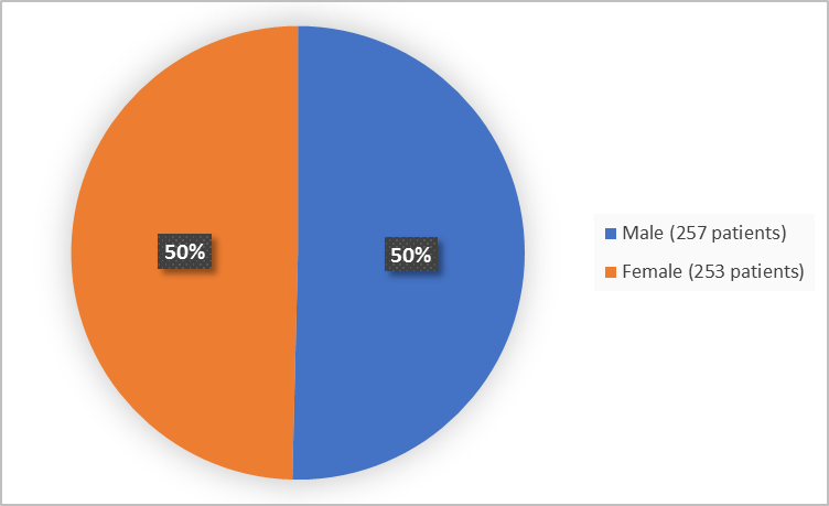 Pie chart summarizing how many men and women were in the clinical trial. In total, 257 men (50%) and 253 women (50%) participated in the clinical trial.