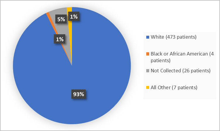 Pie chart summarizing the percentage of patients by race enrolled in the clinical trial. In total, 473 White (93%), 4 Black or African American (1%), 26 Not Collected  (5%) and 7 Other (1%).