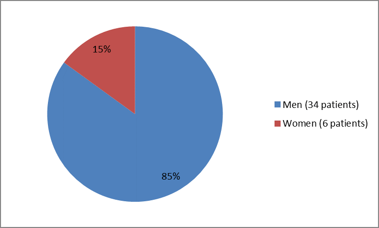 Pie chart summarizing how many men andwomen were in the clinical trial. In total, 34 men (85%) and 6 women (15%) participated in the clinical trial.)