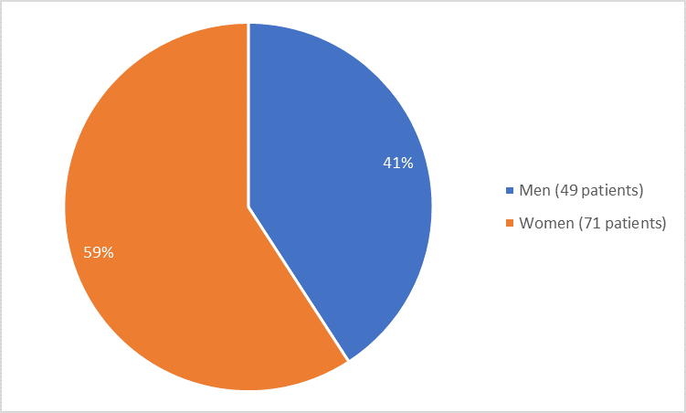 Pie chart summarizing how many men and women were in the clinical trial. In total, 49 men (41%) and 71 women (59%) participated in the clinical trial)
