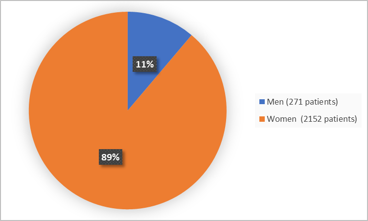 Pie chart summarizing how many men and women were in the clinical trial. In total, 2152 women (89%) and 271 men (11%) participated in the clinical trial.