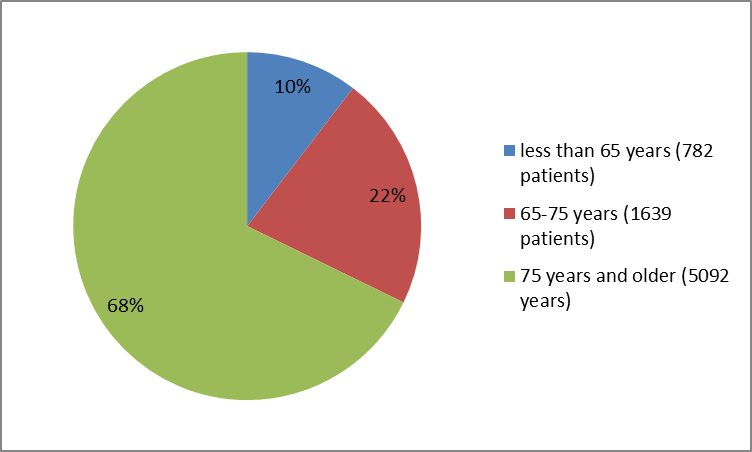 Figure 3. Baseline Demographics by Age for BEVYXXA