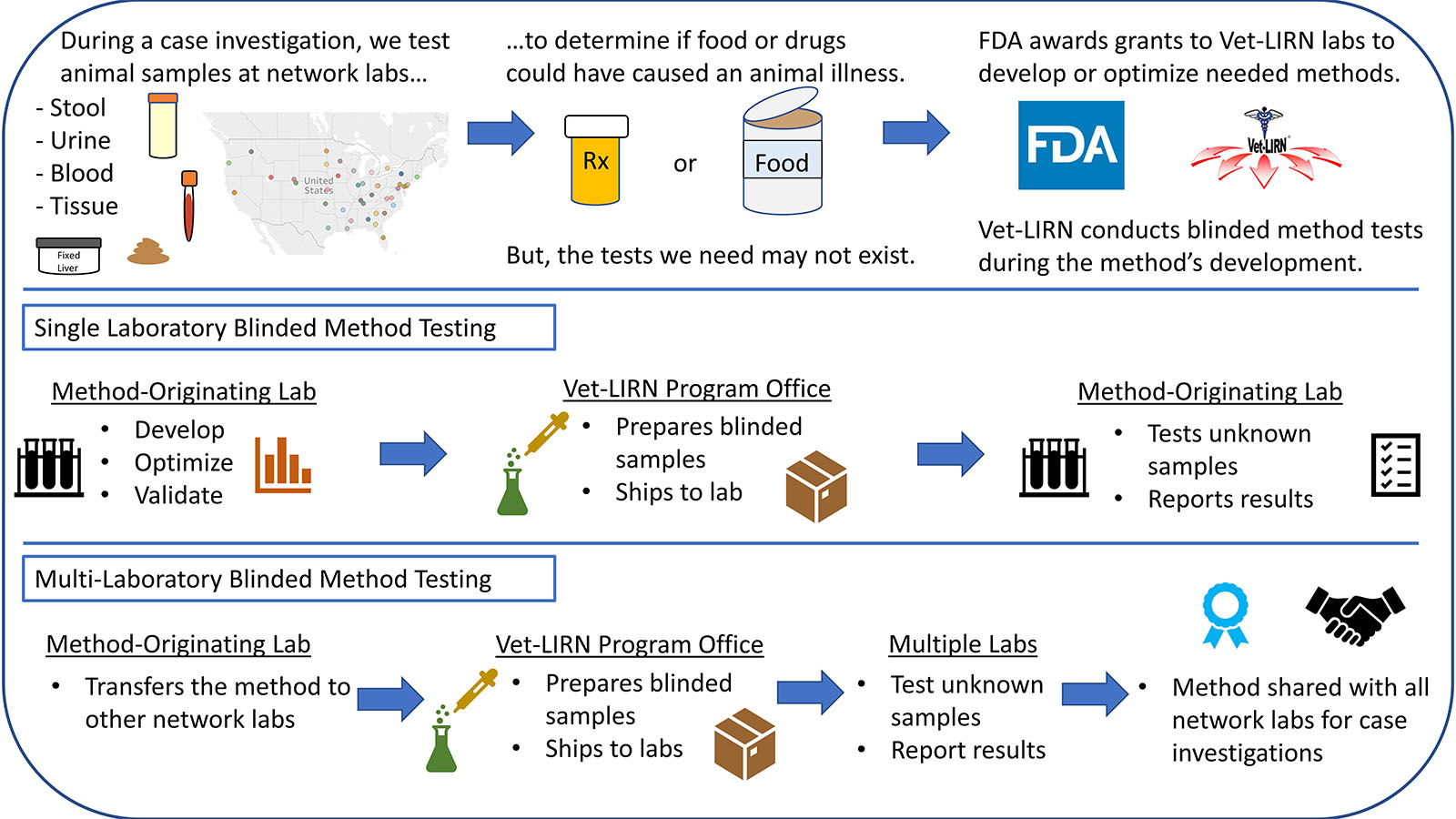 FDA awards grants to Vet-LIRN network laboratories to develop methods needed for case investigations. We conduct blinded method tests (BMTs) during the method's development. During a single laboratory BMT, the method-originating lab develops and validates the method. We prepare and ship blinded samples to the lab for testing. The lab reports the results and transfers the method to other network labs. Then, we perform a multi-laboratory BMT before the method is shared with all network labs.