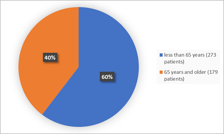 ​Pie charts summarizing how many individuals of certain age groups were in the clinical trial. In total, 273 were below 65 years old (60%) and 179 participants were 65 and older (40%).