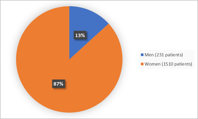 Pie chart summarizing how many men and women were in the clinical trial. In total, 1510 women (87%) and 231 men (13%) participated in the clinical trial.