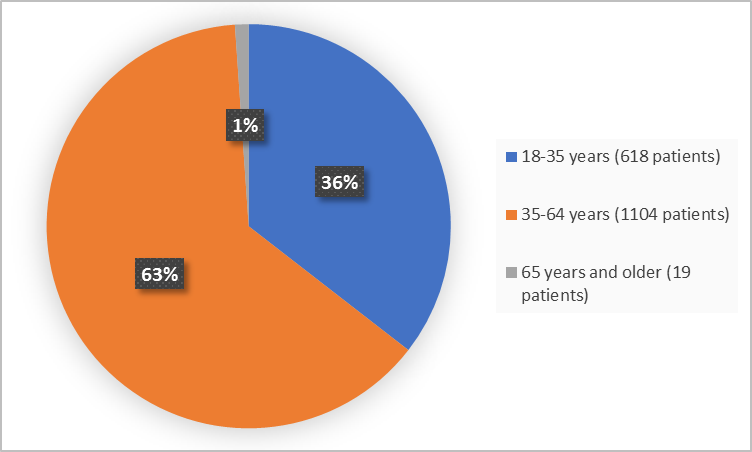 Pie charts summarizing how many individuals of certain age groups were enrolled in the clinical trial. In total,  618 (35%) were 18 to 35 years, 1104 were 35 to 64 years (63%), 19 were 65 years and older (1%).
