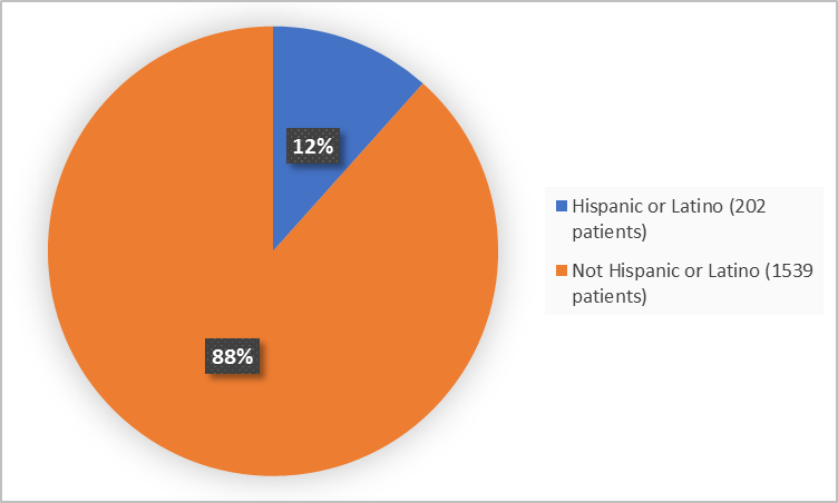 Pie charts summarizing how many individuals of certain ethnicity were enrolled in the clinical trial. In total,  202 patients were Hispanic or Latino (12%), and 1539 (88%) patients were not Hispanic or Latino.