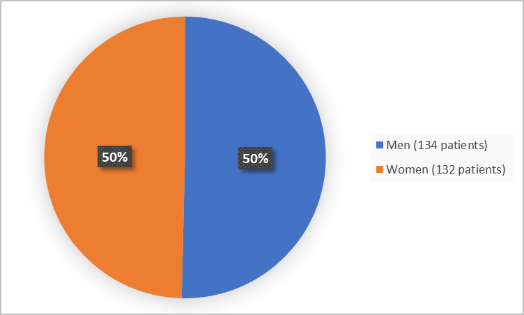 Pie chart summarizing how many males and females were in the clinical trials. In total, 134 (50%) males and 132 (50%) females participated in the clinical trial.