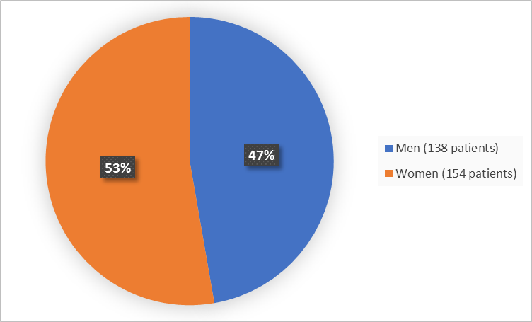 Pie chart summarizing how many men and women were in the clinical trials. In total, 138 men (47%) and 154 women (53%) participated in the clinical trials