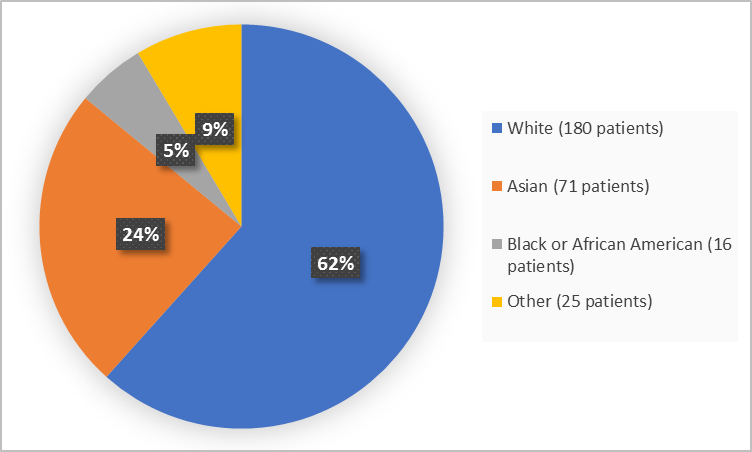 Pie chart summarizing the percentage of patients by race in the clinical trials. In total, 180 Whites (62%), 16 Blacks (5%), 71 Asians (24%), and 25 Other (9%), participated in the clinical trials