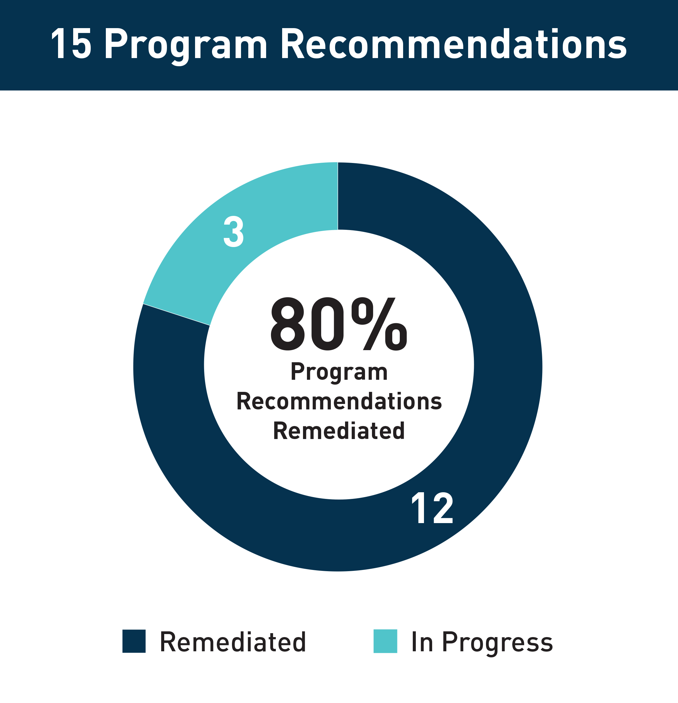 This chart shows 12(80%) of the 15 Program Recommendations have been remediated.3 of the Program Recommendations are in progress.