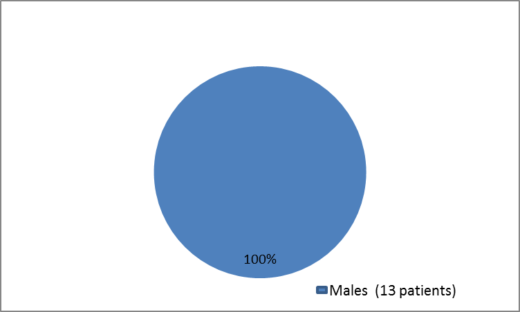 summarizing how many males and females were in the clinical trial 3 of the drug EXONDYS 51.  In total, 13 males (100%) and  0  females (0%) participated in the clinical trial 3.
