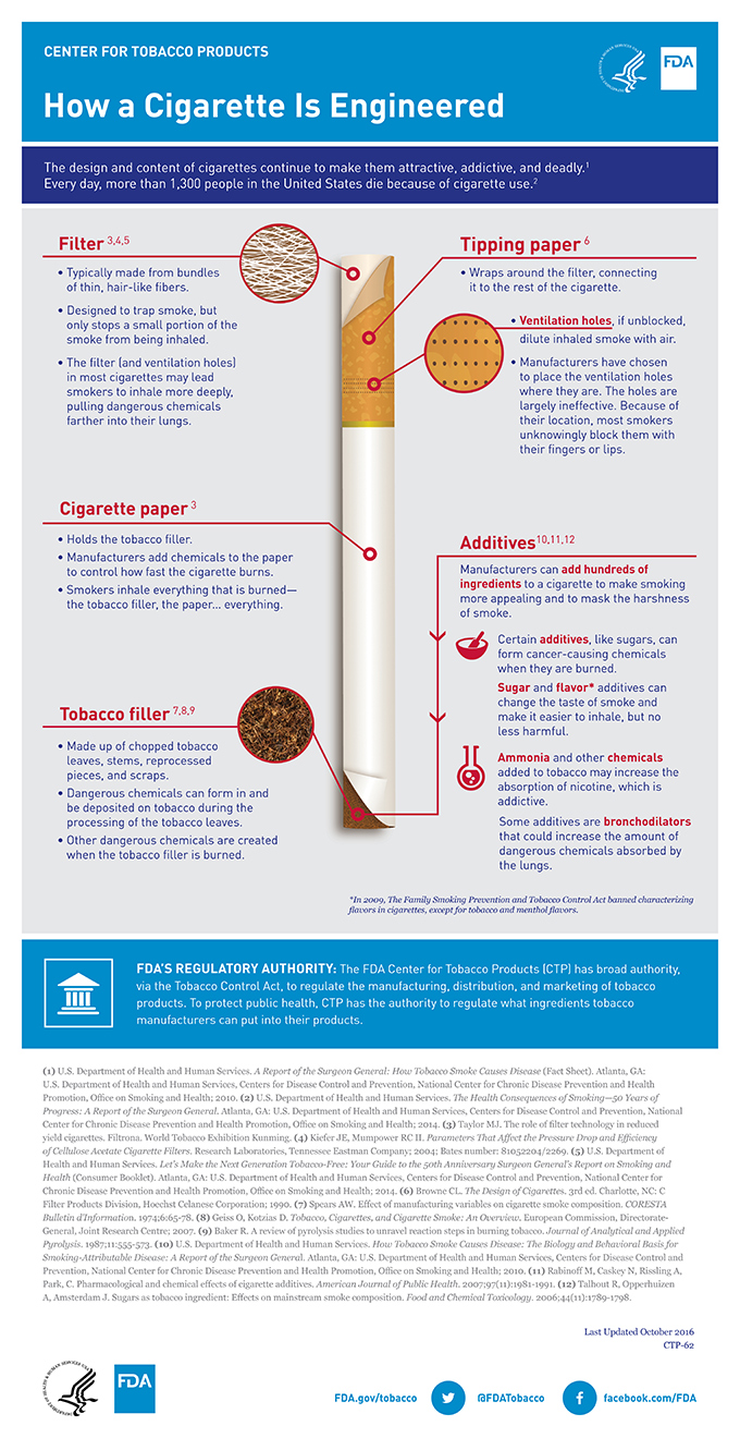 How a Cigarette Is Engineered | FDA