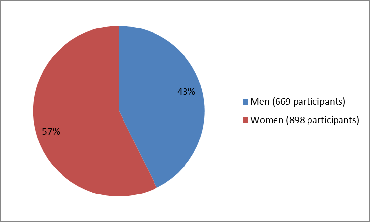 Pie chart summarizing how many men and women were in the clinical trials of the drug ZINPLAVA. In total, 669 men (43%) and 898 women (57%) participated in the clinical trials.
