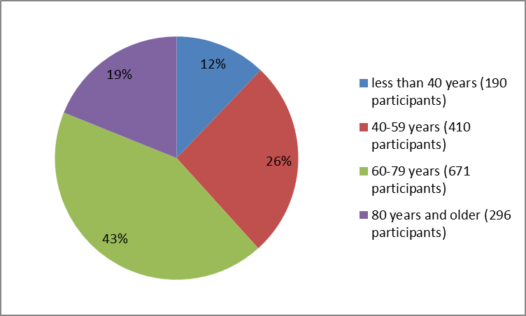 Pie chart summarizing how many individuals of certain age groups were enrolled in the ZINPLAVA clinical trials.  In total, 190 participants were below 40 years old (12%), 140 participants were 40 to 59 years old (26%), 671 were 60 to 79 years old (43%) and 296 were  80 and older (19%).