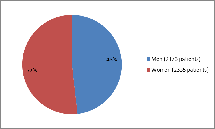 Pie chart summarizing how many men and women were in the clinical trials of the drug ADLYXIN. In total, 2173 men (48%) and 2335 women (52%) participated in the clinical trials.