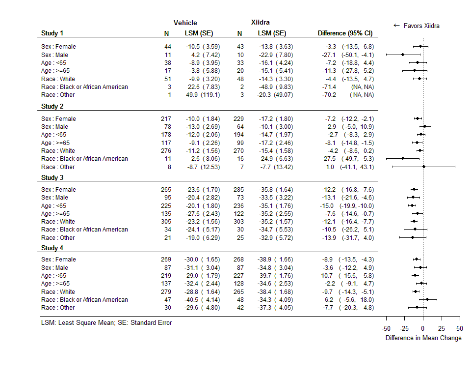 Table summarizes efficacy results by subgroup.