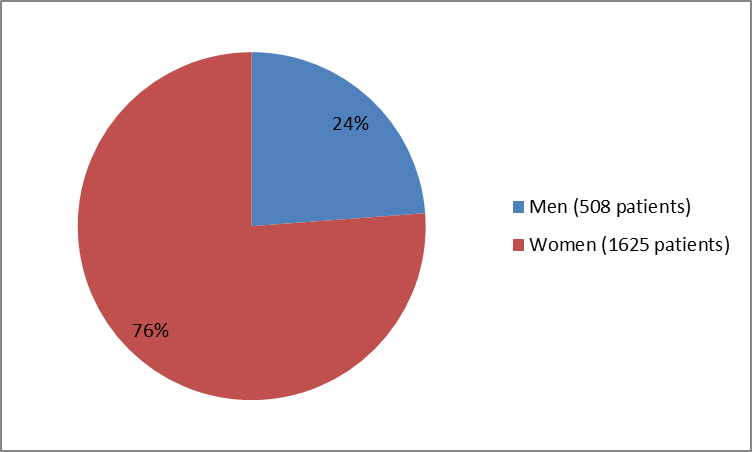Pie chart summarizing how many men and women were in the clinical trials of the drug XIIDRA.  In total, 508 men (24%) and 1625 women (76%) participated in the clinical trials.