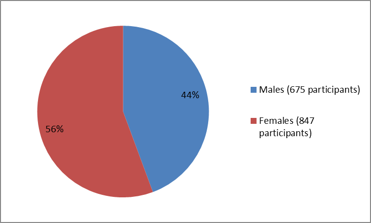 how many male and female participants were in the clinical trials of the drug EUCRISA. In total, 675 males (44%) and 847 females (56%) participated in the clinical trials.