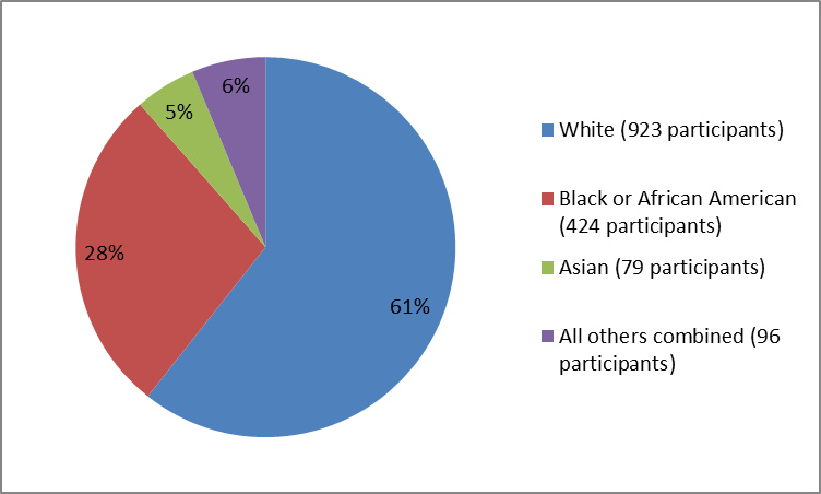 summarizing the percentage of participants by race in the EUCRISA clinical trials. In total, there were 923 Whites (61%), 424 Blacks (28%), 79 Asians (5%), and 96 all Others combined (6%)