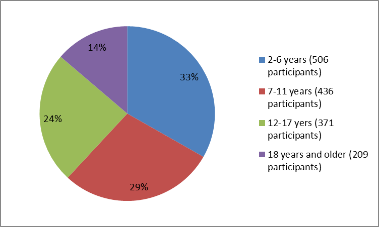 summarizing how many individuals of certain age groups were in the EUCRISA clinical trials.  In total, 506  participants  were 2 to 6 years old (33%), 436 were from 7 to 11 years old (29%), 371 were from 12-17 years old (24%) and  209 were 18 years  and older (14%).